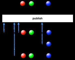 rxjava publish operator scheme