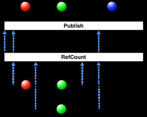 RxJava operator refcount