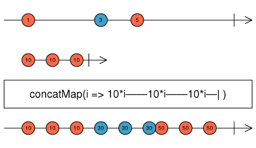 concatMap scheme